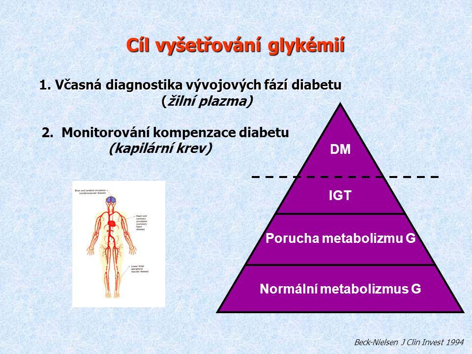 Monitorování kompenzace diabetu - vyšetřování glykémií za hospitalizace Každý třetí hospitalizovaný pacient pro jakoukoliv diagnózu je diabetik Počet všech vyšetřených glykémií na interních a chirurgických klinikách ve FN v Hradci Králové: cca 140 000 glykémií ročně