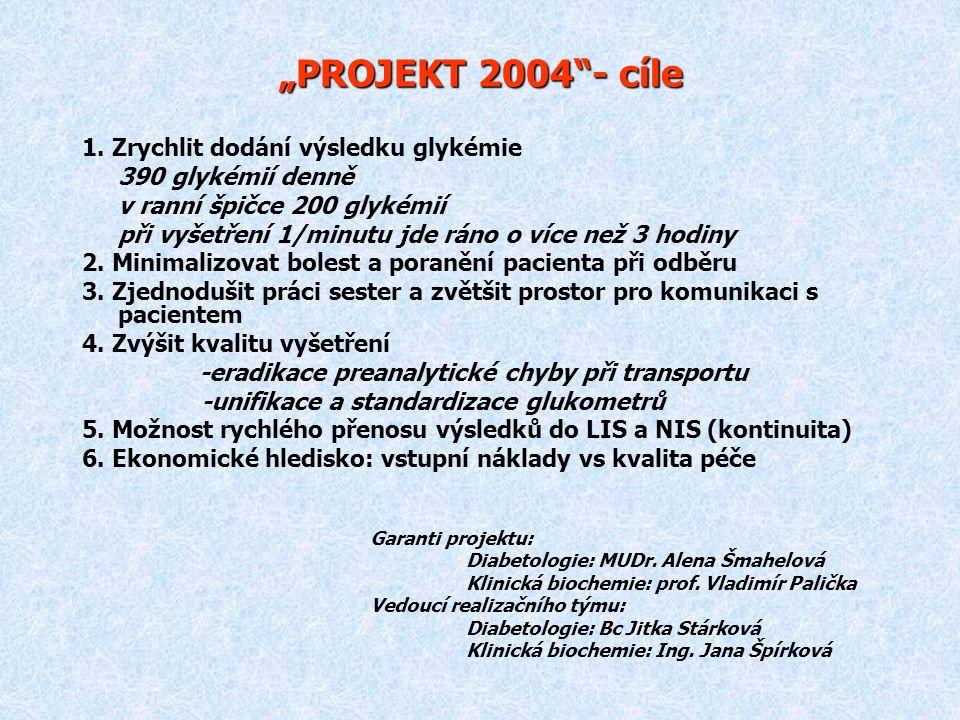 PROJEKT 2004 Podmínky zahájení a realizace 1.