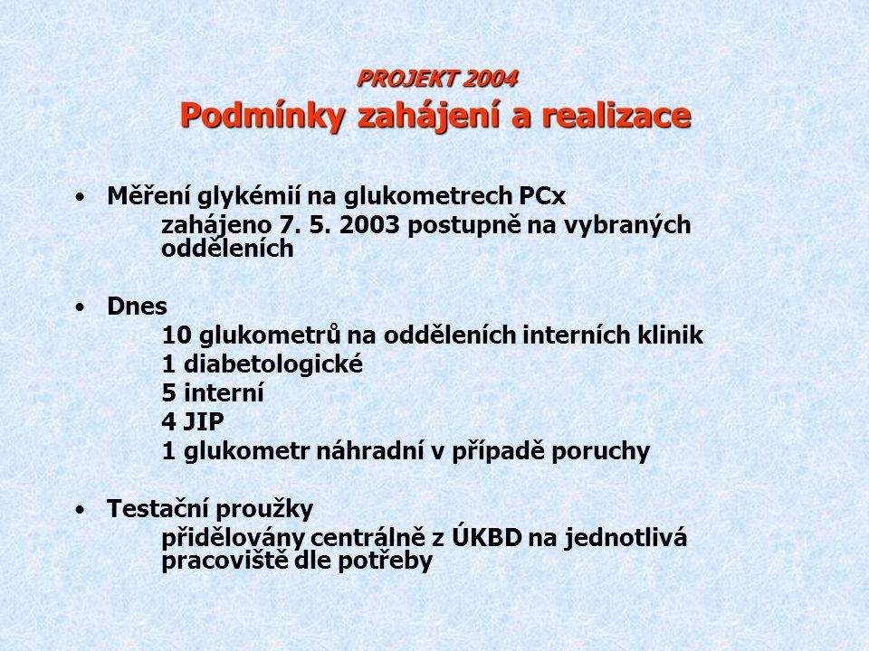 PROJEKT 2004 Podmínky zahájení a realizace Měření glykémií na glukometrech PCx zahájeno 7. 5. 2003 postupně na vybraných odděleních Dnes 10 glukometrů