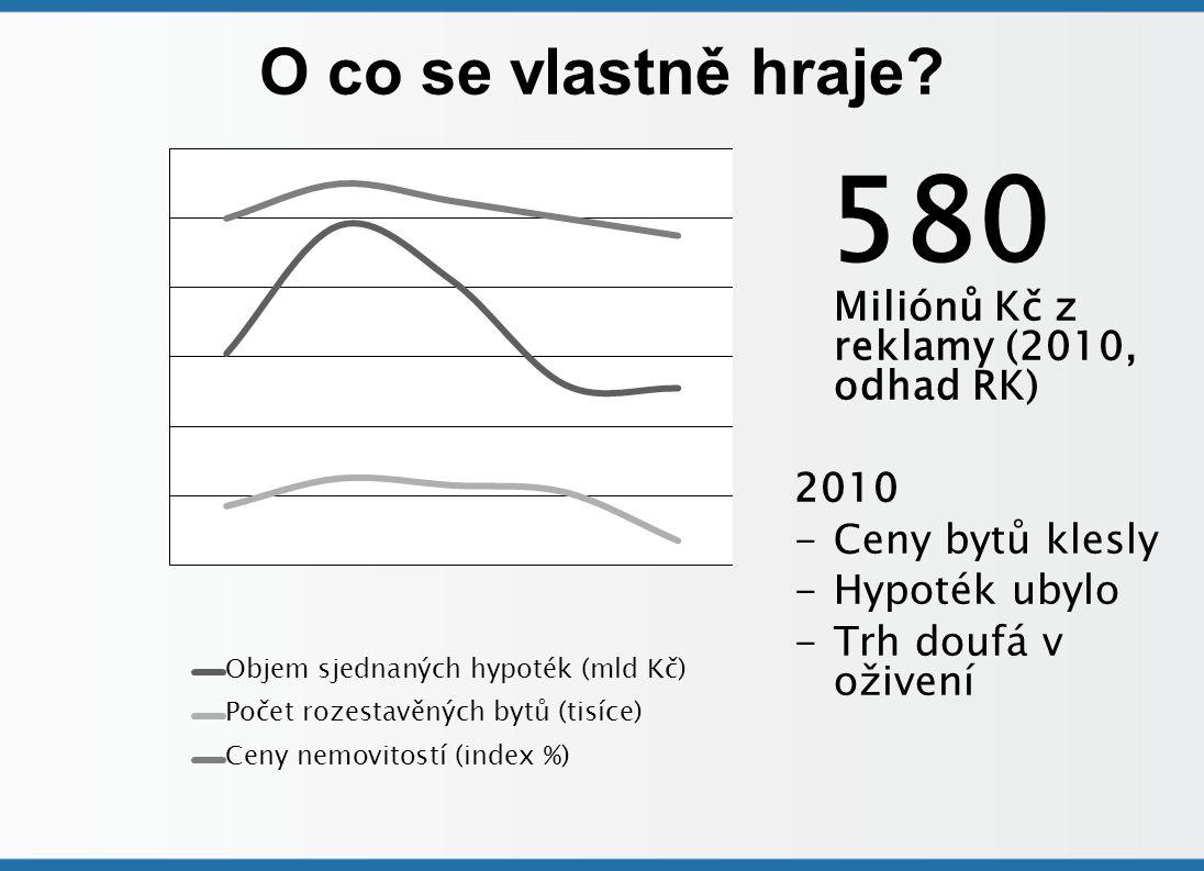 O co se vlastně hraje? Miliónů Kč z reklamy (2010, odhad RK) 2010 -Ceny bytů klesly -Hypoték ubylo -Trh doufá v oživení 580