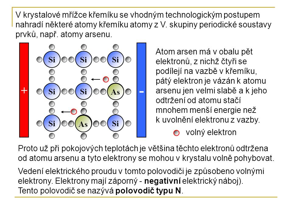 Si - As + V krystalové mřížce křemíku se vhodným technologickým postupem nahradí některé atomy křemíku atomy z V. skupiny periodické soustavy prvků, n