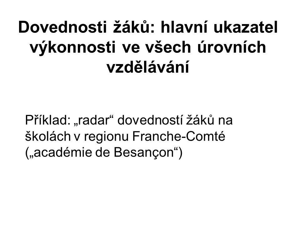 """Dovednosti žáků: hlavní ukazatel výkonnosti ve všech úrovních vzdělávání Příklad: """"radar dovedností žáků na školách v regionu Franche-Comté (""""académie de Besançon )"""