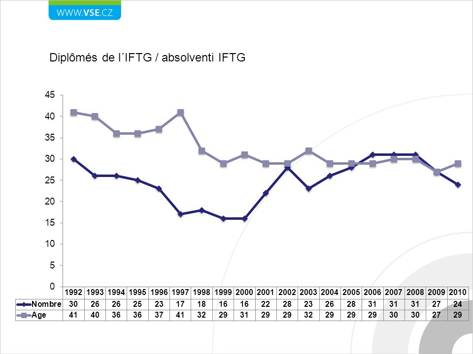 Statistiques Diplômés de l´IFTG / absolventi IFTG
