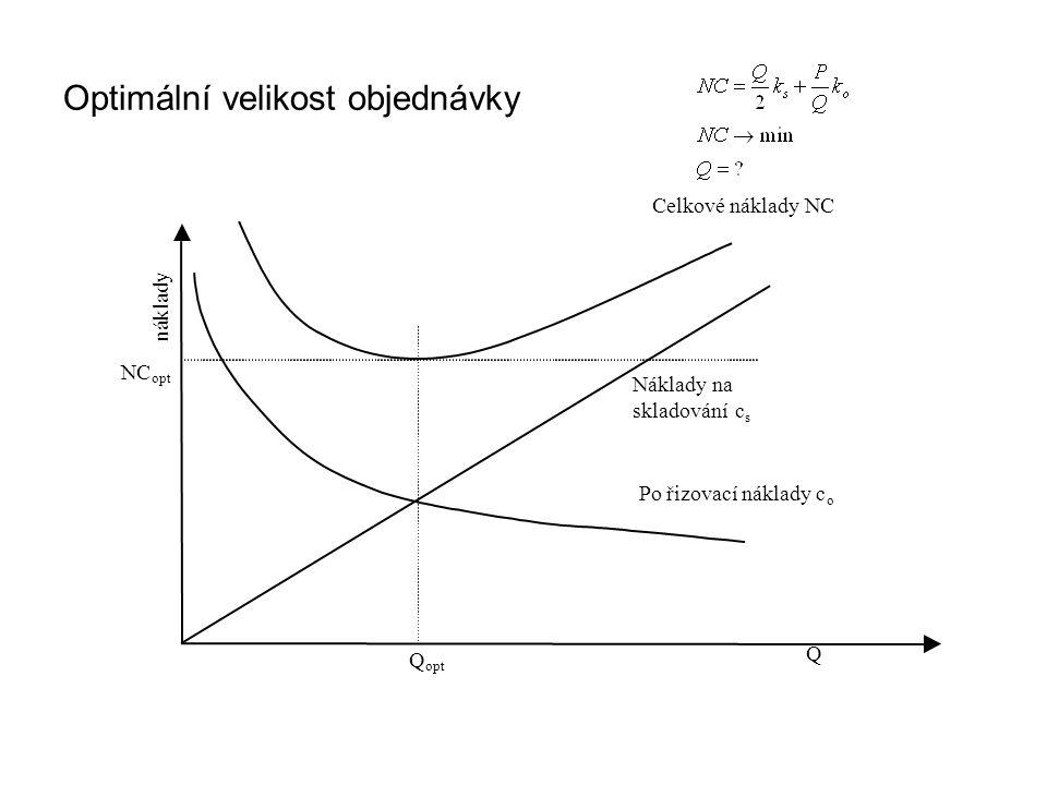 Optimální velikost objednávky Q náklady opt Q NC opt Náklady na skladování c s Pořizovací náklady c o Celkové náklady NC