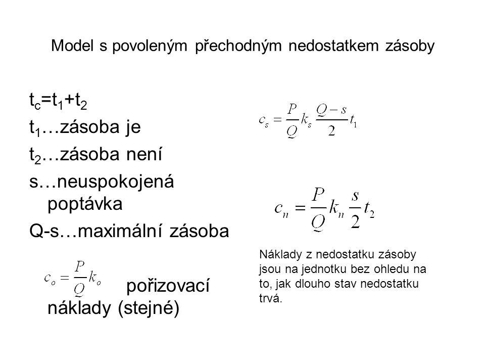 Model s povoleným přechodným nedostatkem zásoby t c =t 1 +t 2 t 1 …zásoba je t 2 …zásoba není s…neuspokojená poptávka Q-s…maximální zásoba pořizovací