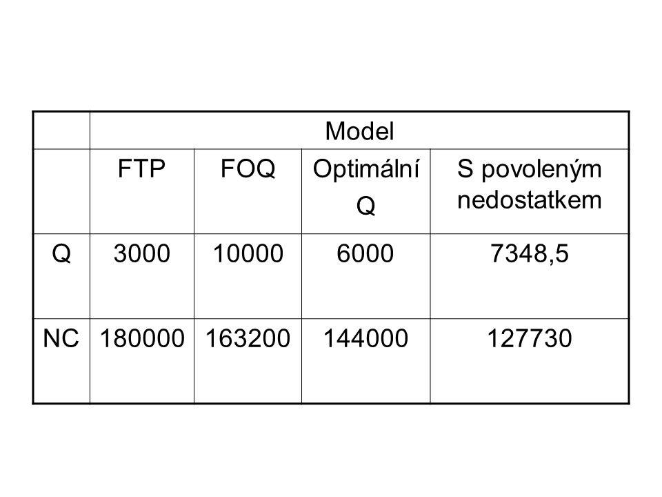 Model FTPFOQOptimální Q S povoleným nedostatkem Q30001000060007348,5 NC180000163200144000127730