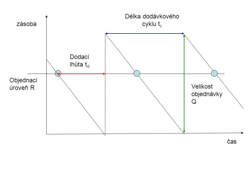 S pevnými objednacími termíny (FTP) Velikost objednávky Q Cílová úroveň S čas zásoba Délka dodávkového cyklu t c konstantní