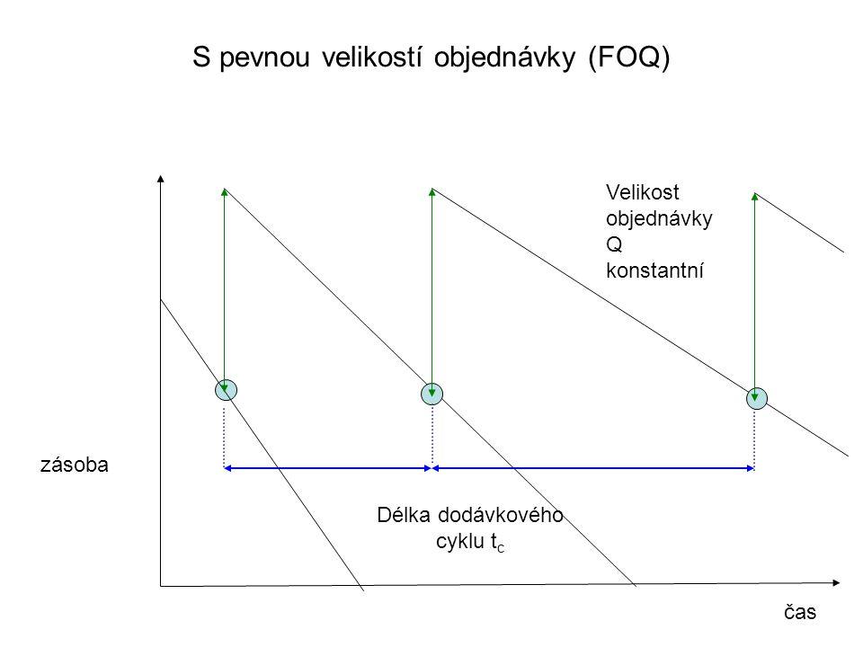 S pevnou velikostí objednávky (FOQ) zásoba Délka dodávkového cyklu t c čas Velikost objednávky Q konstantní