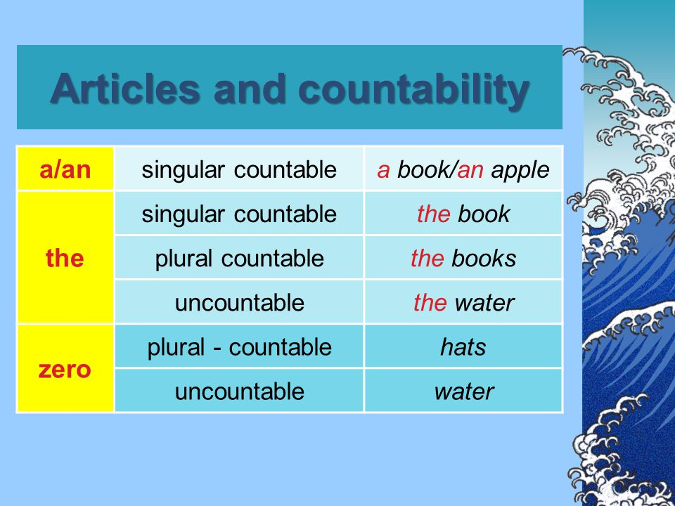 Articles and countability singular countable a/an the a book the book plural countable the zero the books books uncountable the zero the water water