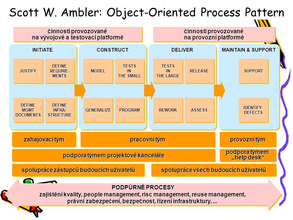 činnosti provozované na provozní platformě činnosti provozované na vývojové a testovací platformě INITIATEINITIATECONSTRUCTCONSTRUCTDELIVERDELIVER MAI
