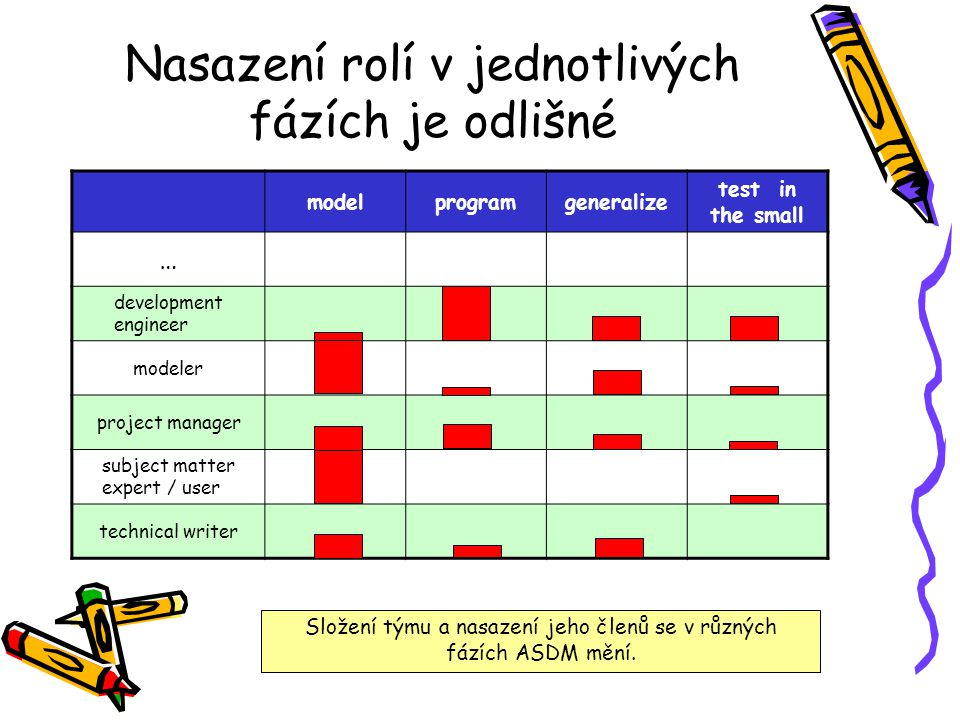 Nasazení rolí v jednotlivých fázích je odlišné modelprogramgeneralize test in the small … development engineer modeler project manager subject matter