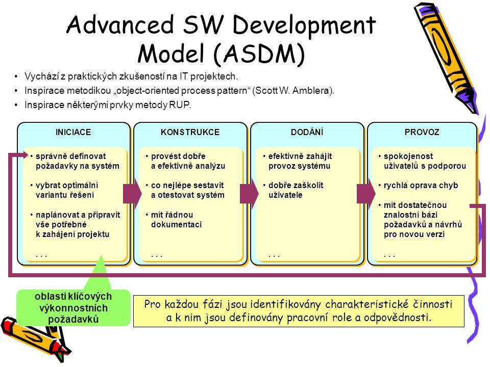 """Advanced SW Development Model (ASDM) INICIACE KONSTRUKCE DODÁNÍ PROVOZ Vychází z praktických zkušeností na IT projektech. Inspirace metodikou """"object-"""