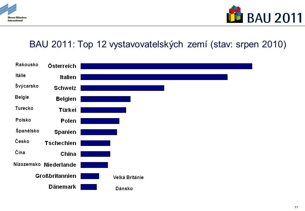 11 BAU 2011: Top 12 vystavovatelských zemí (stav: srpen 2010) Rakousko Itálie Švýcarsko Belgie Turecko Polsko Španělsko Česko Čína Nizozemsko Velká Británie Dánsko