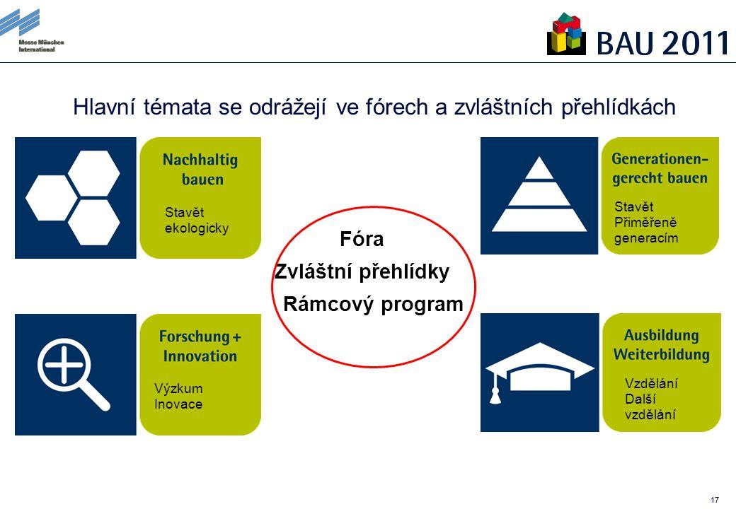 17 Forschung & Innovation Hlavní témata se odrážejí ve fórech a zvláštních přehlídkách Aus- und Weiterbildung (Karrieretage) Fóra Zvláštní přehlídky Rámcový program Stavět ekologicky Stavět Přiměřeně generacím Vzdělání Další vzdělání Výzkum Inovace