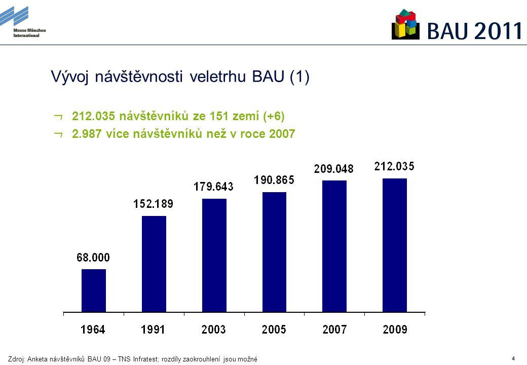 44 Vývoj návštěvnosti veletrhu BAU (1) 212.035 návštěvníků ze 151 zemí (+6) 2.987 více návštěvníků než v roce 2007 Zdroj: Anketa návštěvníků BAU 09 – TNS Infratest; rozdíly zaokrouhlení jsou možné