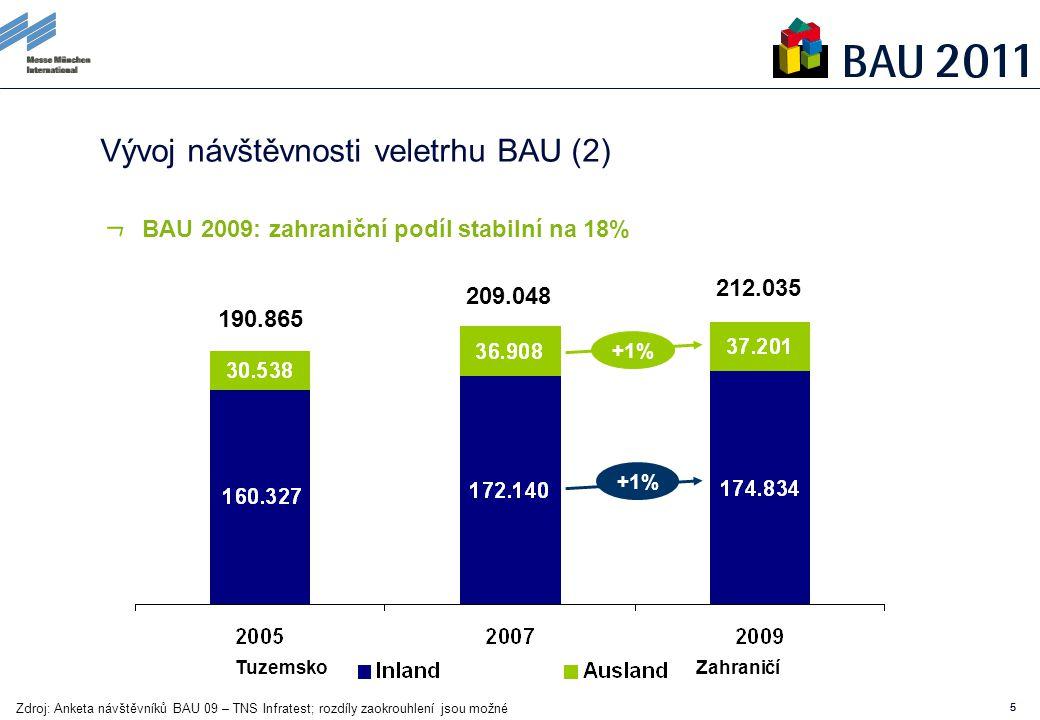 55 Vývoj návštěvnosti veletrhu BAU (2) +1% 190.865 209.048 212.035 Zdroj: Anketa návštěvníků BAU 09 – TNS Infratest; rozdíly zaokrouhlení jsou možné BAU 2009: zahraniční podíl stabilní na 18% TuzemskoZahraničí