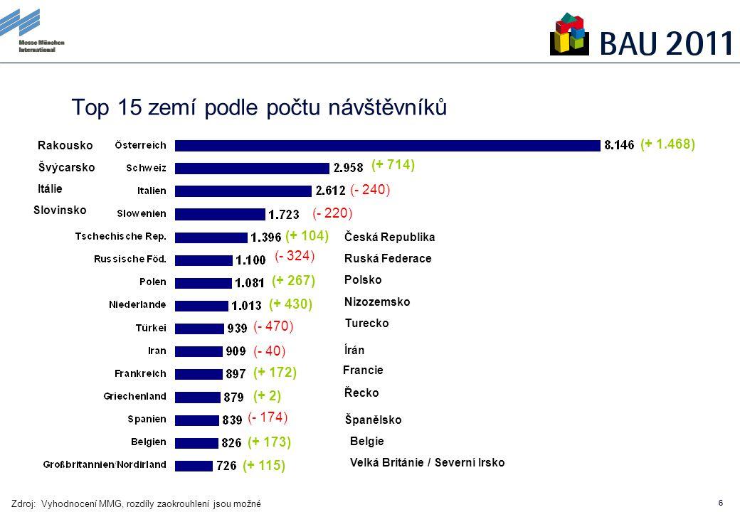 66 Top 15 zemí podle počtu návštěvníků (+ 1.468) (+ 714) (- 240) (- 220) (+ 104) (- 324) (+ 267) (+ 430) (- 470) (- 40) (+ 172) (+ 2) (- 174) (+ 173) (+ 115) Zdroj: Vyhodnocení MMG, rozdíly zaokrouhlení jsou možné Rakousko Švýcarsko Itálie Slovinsko Česká Republika Ruská Federace Polsko Nizozemsko Turecko Írán Francie Řecko Španělsko Belgie Velká Británie / Severní Irsko
