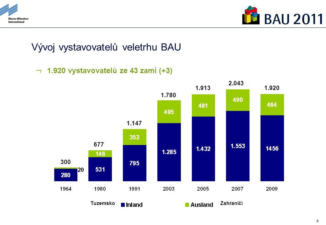 88 Vývoj vystavovatelů veletrhu BAU 1.920 vystavovatelů ze 43 zamí (+3) 1.920 2.043 1.913 1.780 1.147 677 300 TuzemskoZahraničí