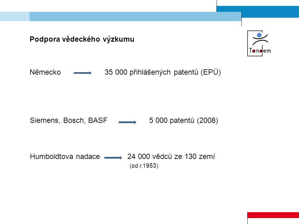 Podpora vědeckého výzkumu Německo 35 000 přihlášených patentů (EPÚ) Siemens, Bosch, BASF 5 000 patentů (2008) Humboldtova nadace 24 000 vědců ze 130 zemí (od r.1953)