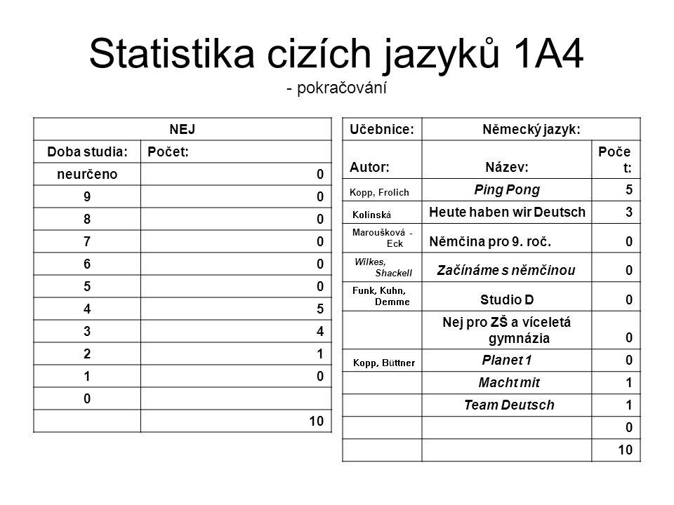 Statistika cizích jazyků 1A4 - pokračování NEJ Doba studia:Počet: neurčeno0 90 80 70 60 50 45 34 21 10 0 10 Učebnice:Německý jazyk: Autor:Název: Poče