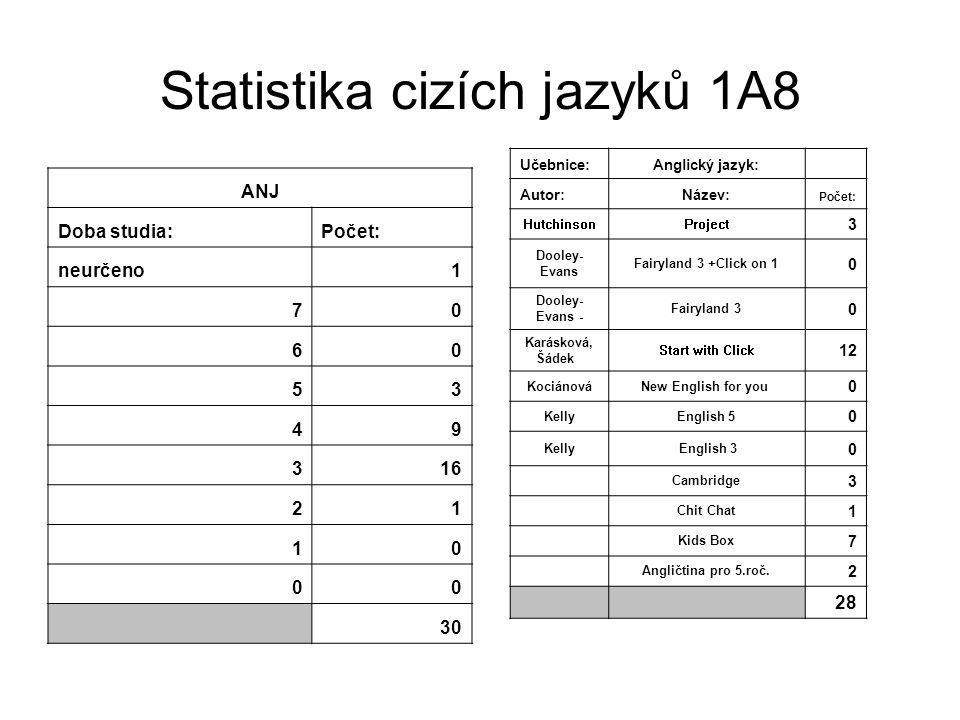 Statistika cizích jazyků 1A8 ANJ Doba studia:Počet: neurčeno1 70 60 53 49 316 21 10 00 30 Učebnice:Anglický jazyk: Autor:Název: Počet: HutchinsonProje