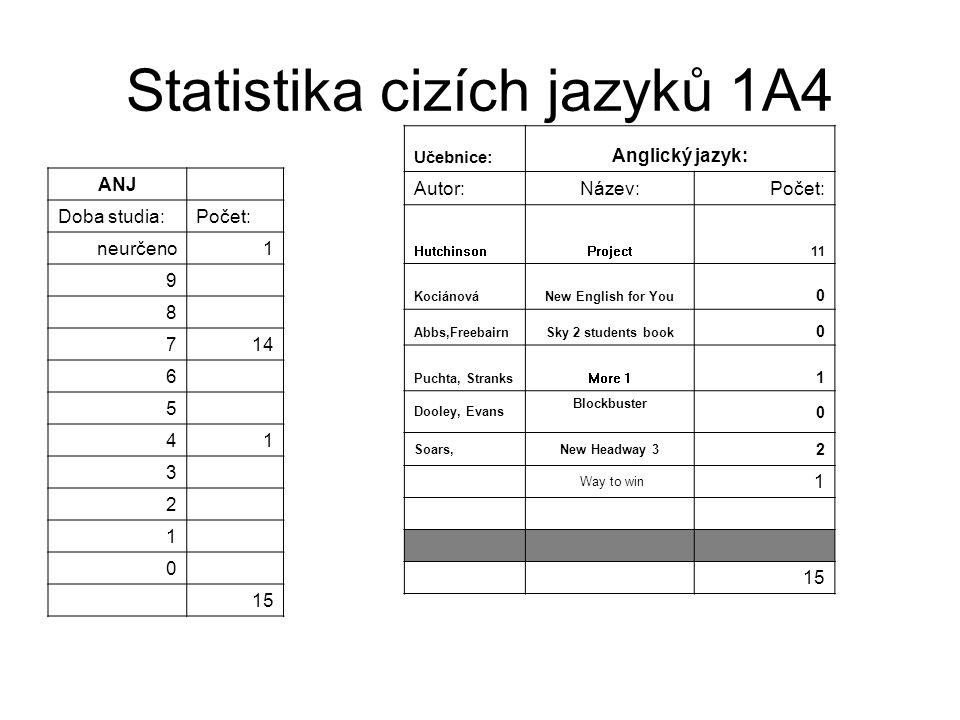 Statistika cizích jazyků 1A4 ANJ Doba studia:Počet: neurčeno1 9 8 714 6 5 41 3 2 1 0 15 Učebnice: Anglický jazyk: Autor:Název:Počet: HutchinsonProject