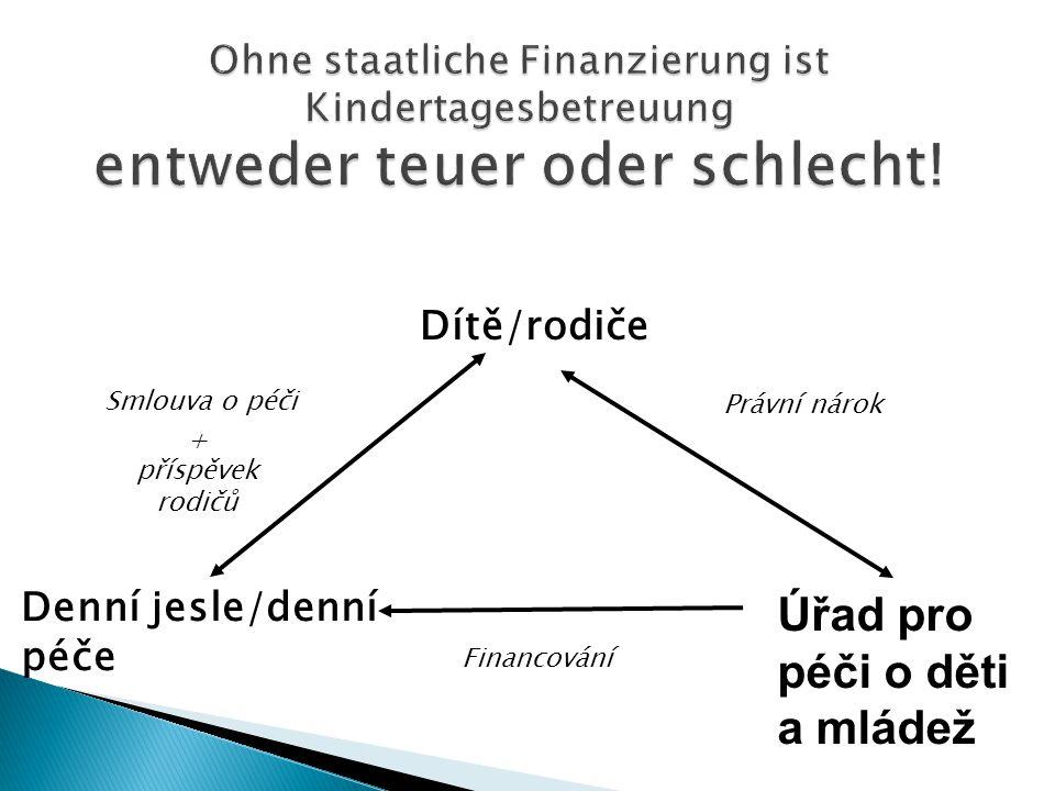 Dítě/rodiče Denní jesle/denní péče Úřad pro péči o děti a mládež Právní nárok Smlouva o péči Financování + příspěvek rodičů