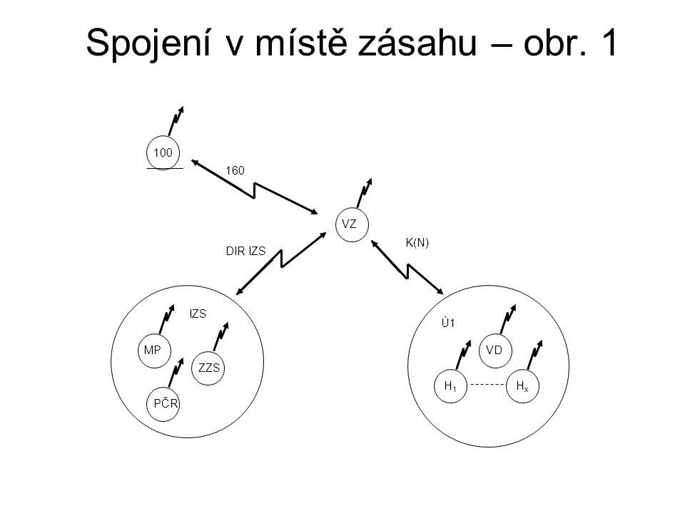 Spojení v místě zásahu – obr. 1 100 VZ MP ZZS PČR VD H 1 H x 160 DIR IZS K(N) IZS Ú1