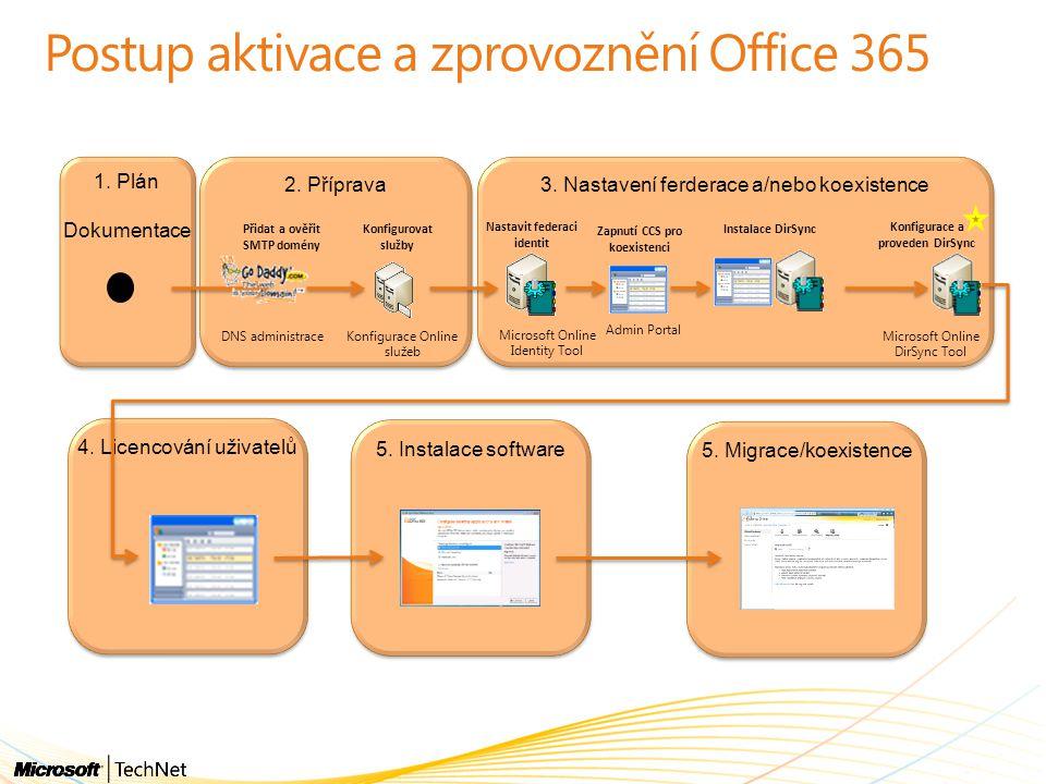 Aktivace uživatelů / licencí