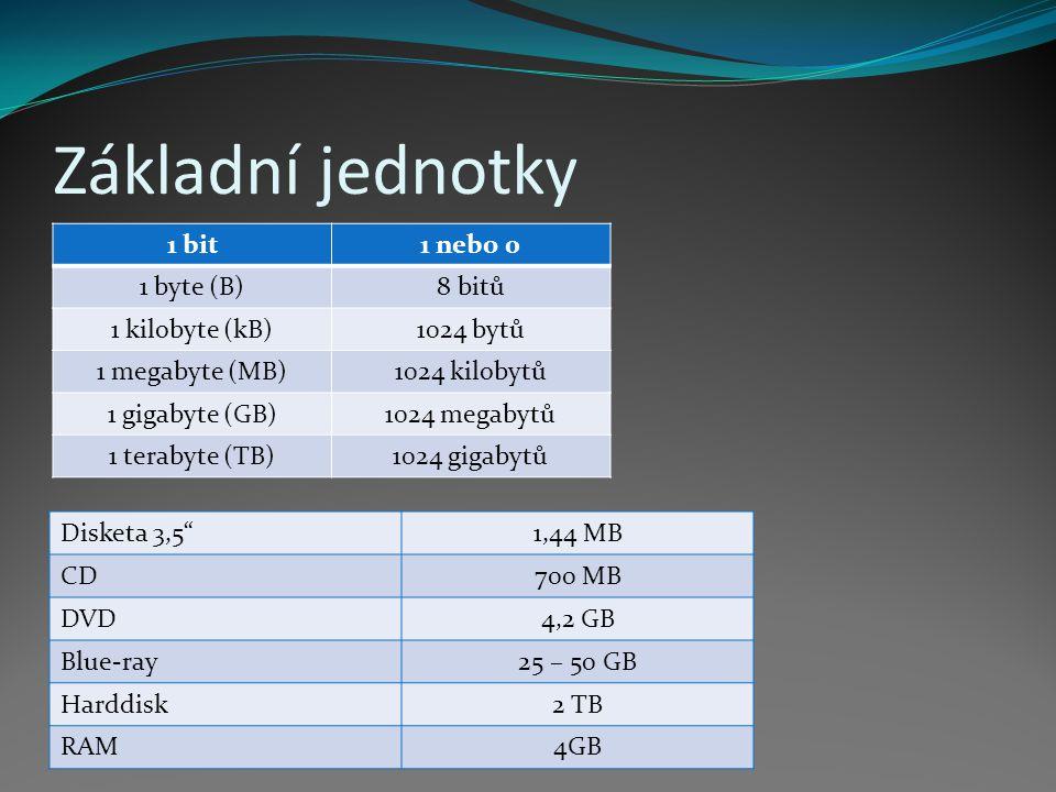 Základní jednotky 1 bit1 nebo 0 1 byte (B)8 bitů 1 kilobyte (kB)1024 bytů 1 megabyte (MB)1024 kilobytů 1 gigabyte (GB)1024 megabytů 1 terabyte (TB)1024 gigabytů Disketa 3,5 1,44 MB CD700 MB DVD4,2 GB Blue-ray25 – 50 GB Harddisk2 TB RAM4GB