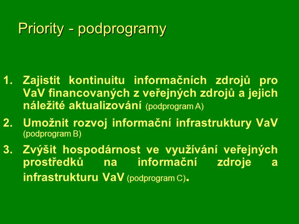 Priority - podprogramy 1.Zajistit kontinuitu informačních zdrojů pro VaV financovaných z veřejných zdrojů a jejich náležité aktualizování (podprogram A) 2.Umožnit rozvoj informační infrastruktury VaV (podprogram B) 3.Zvýšit hospodárnost ve využívání veřejných prostředků na informační zdroje a infrastrukturu VaV (podprogram C).