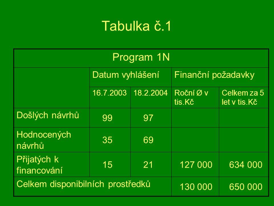 Tabulka č.1 Program 1N Datum vyhlášeníFinanční požadavky 16.7.200318.2.2004Roční Ø v tis.Kč Celkem za 5 let v tis.Kč Došlých návrhů 99 97 Hodnocených návrhů 35 69 Přijatých k financování 15 21 127 000 634 000 Celkem disponibilních prostředků 130 000 650 000