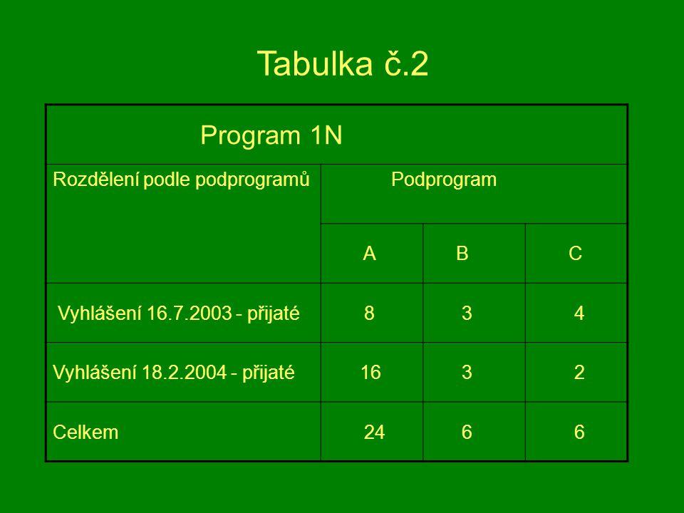 Program 1N Rozdělení podle podprogramů Podprogram A B C Vyhlášení 16.7.2003 - přijaté 8 3 4 Vyhlášení 18.2.2004 - přijaté 16 3 2 Celkem 24 6 6 Tabulka č.2