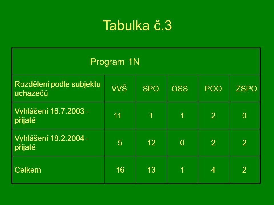 Tabulka č.3 Program 1N Rozdělení podle subjektu uchazečů VVŠ SPO OSS POO ZSPO Vyhlášení 16.7.2003 - přijaté 11 1 1 2 0 Vyhlášení 18.2.2004 - přijaté 5 12 0 2 2 Celkem 16 13 1 4 2