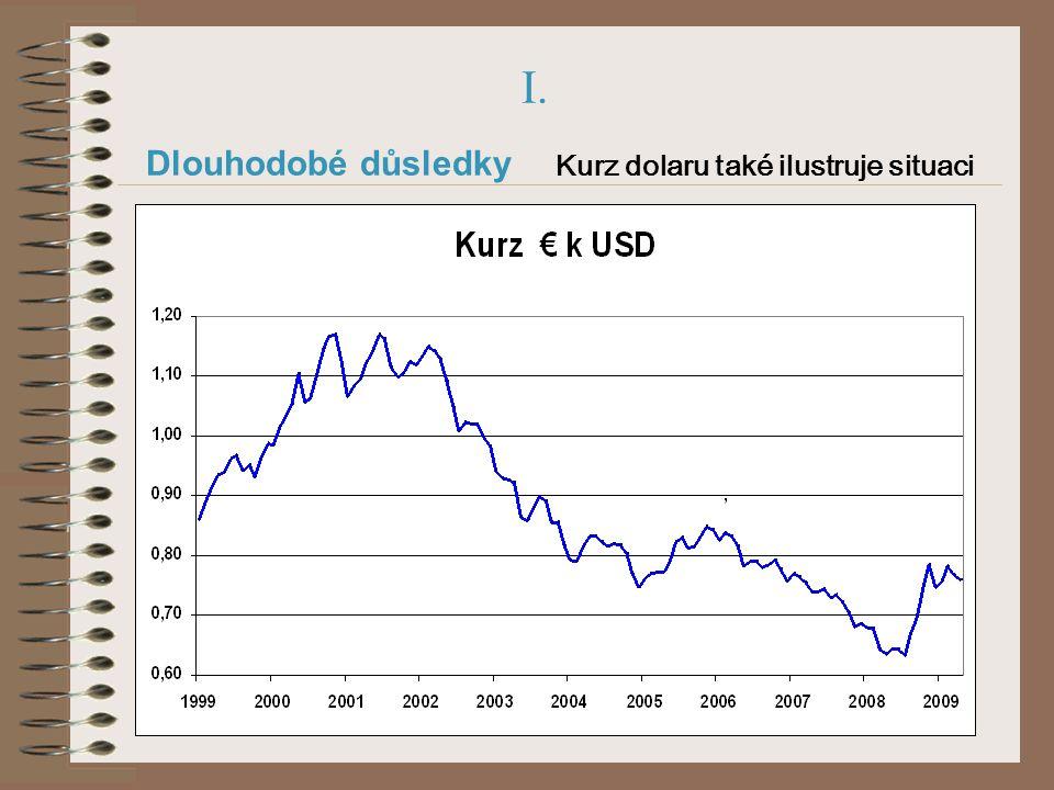 I. Dlouhodobé důsledky Kurz dolaru také ilustruje situaci