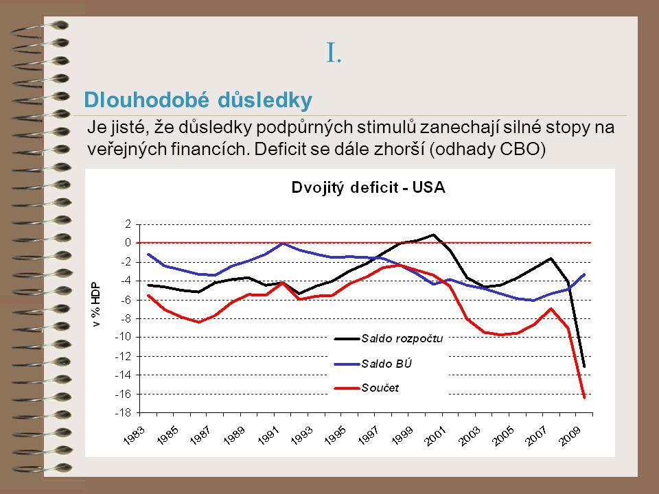 I. Dlouhodobé důsledky Je jisté, že důsledky podpůrných stimulů zanechají silné stopy na veřejných financích. Deficit se dále zhorší (odhady CBO)