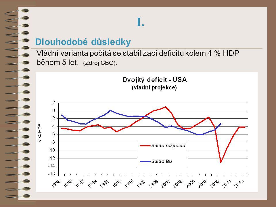 I. Dlouhodobé důsledky Vládní varianta počítá se stabilizací deficitu kolem 4 % HDP během 5 let. (Zdroj CBO).