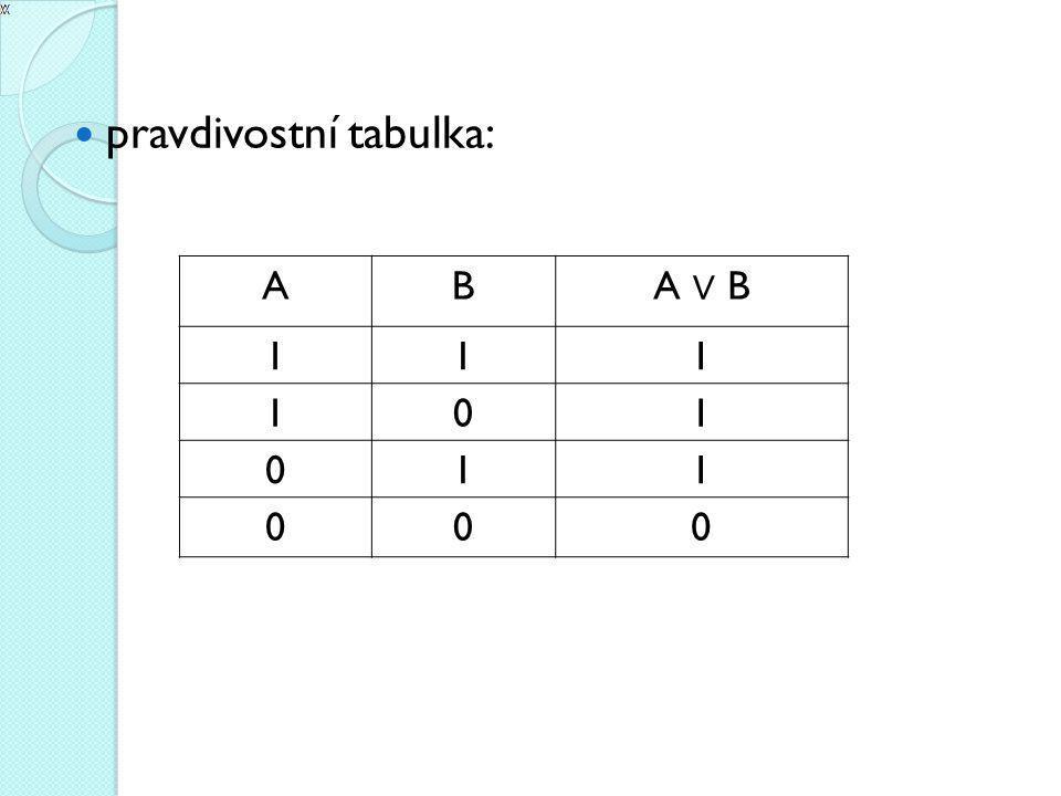 pravdivostní tabulka: AB A ∨ B 111 101 011 000