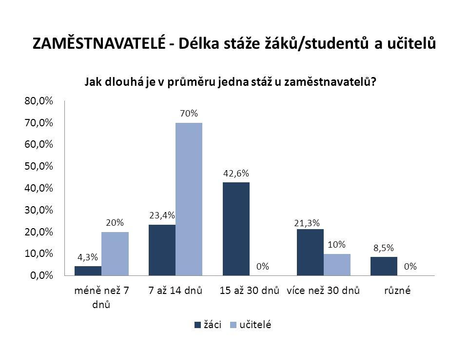 ZAMĚSTNAVATELÉ - Délka stáže žáků/studentů a učitelů