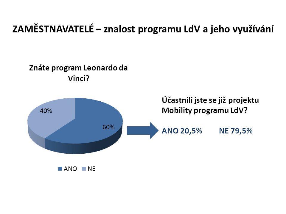 ZAMĚSTNAVATELÉ – znalost programu LdV a jeho využívání Účastnili jste se již projektu Mobility programu LdV.