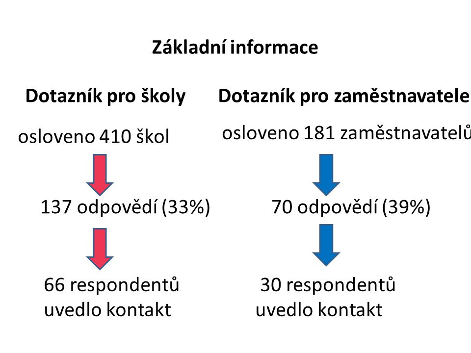 Základní informace 137 odpovědí (33%) osloveno 410 škol Dotazník pro školy 66 respondentů uvedlo kontakt 70 odpovědí (39%) osloveno 181 zaměstnavatelů Dotazník pro zaměstnavatele 30 respondentů uvedlo kontakt