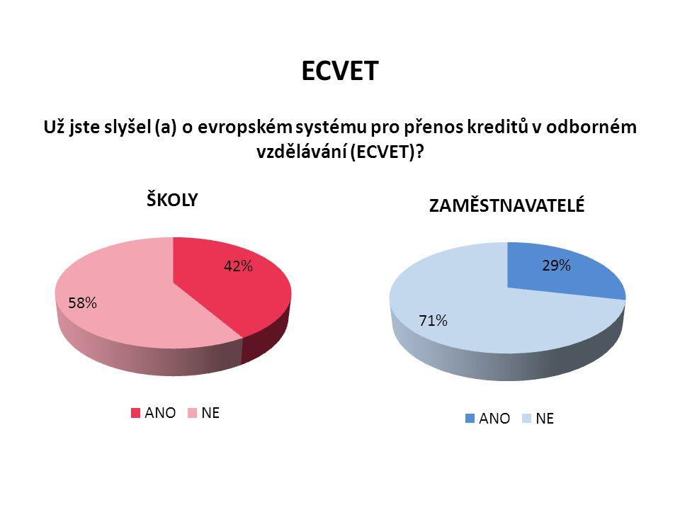 ECVET Už jste slyšel (a) o evropském systému pro přenos kreditů v odborném vzdělávání (ECVET)
