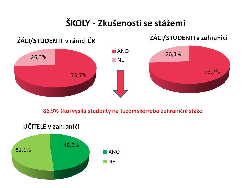 ŠKOLY - Zkušenosti se stážemi 86,9% škol vysílá studenty na tuzemské nebo zahraniční stáže