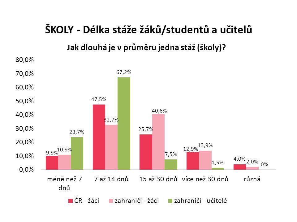 ŠKOLY - Délka stáže žáků/studentů a učitelů