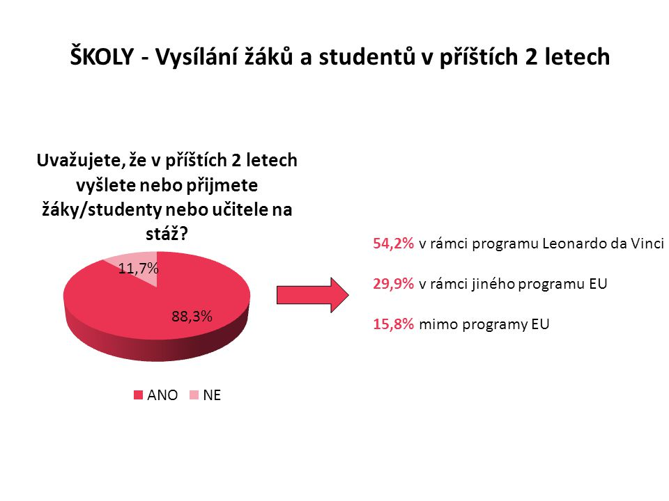 ŠKOLY - Vysílání žáků a studentů v příštích 2 letech 54,2% v rámci programu Leonardo da Vinci 29,9% v rámci jiného programu EU 15,8% mimo programy EU