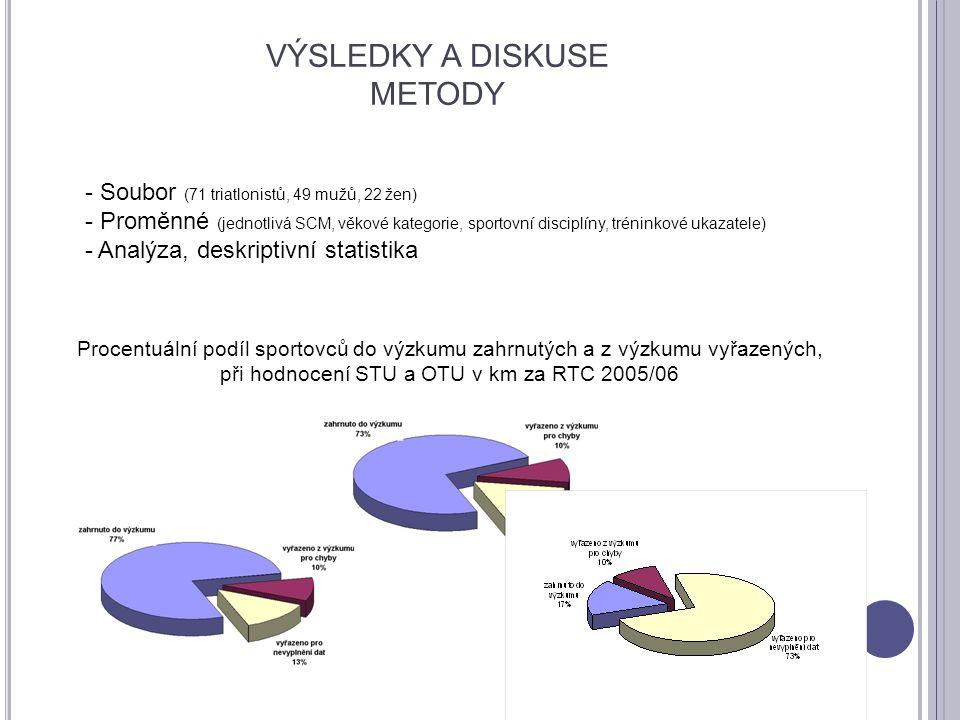 VÝSLEDKY A DISKUSE METODY Procentuální podíl sportovců do výzkumu zahrnutých a z výzkumu vyřazených, při hodnocení STU a OTU v km za RTC 2005/06 - Sou