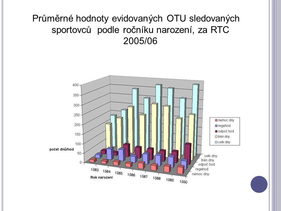 Průměrné hodnoty evidovaných OTU sledovaných sportovců podle ročníku narození, za RTC 2005/06