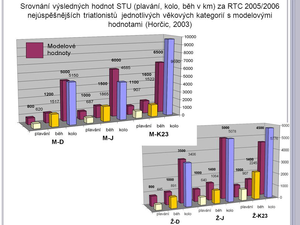 Srovnání výsledných hodnot STU (plavání, kolo, běh v km) za RTC 2005/2006 nejúspěšnějších triatlonistů jednotlivých věkových kategorií s modelovými ho