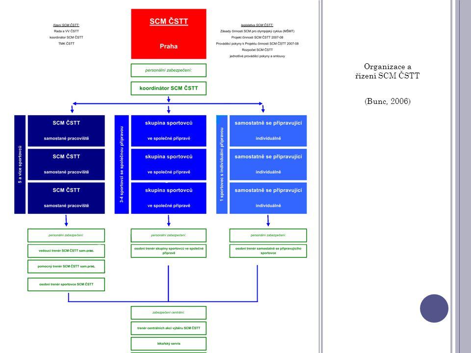 Organizace a řízení SCM ČSTT (Bunc, 2006)