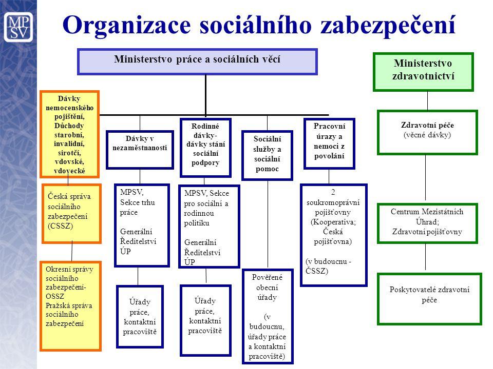 Organizace sociálního zabezpečení Ministerstvo práce a sociálních věcí Dávky nemocenského pojištění, Důchody starobní, invalidní, sirotčí, vdovské, vd